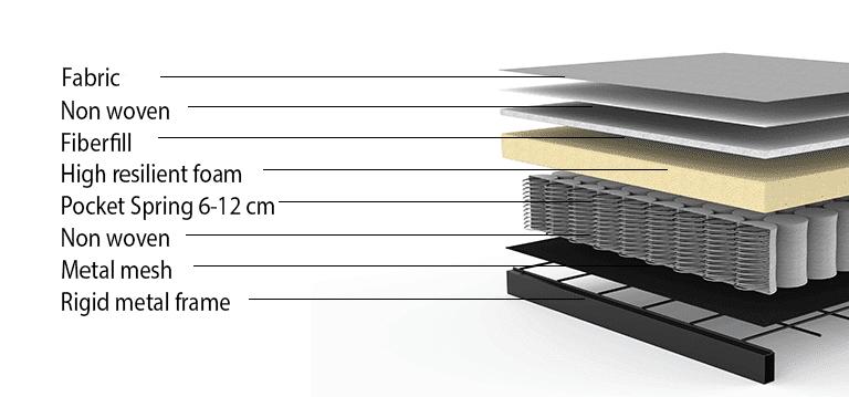 layers of matress